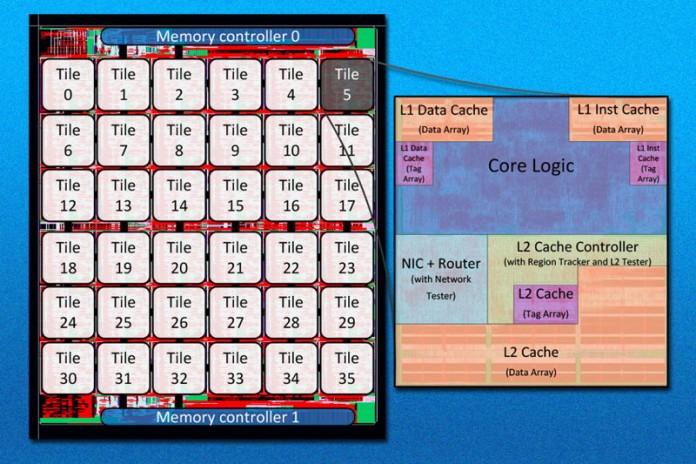 Схема на експериментален 36-ядрен процесор