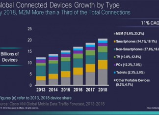 Cisco световния IP трафик до 2018