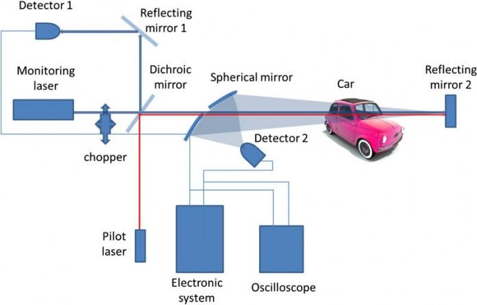 Крайпътен лазер